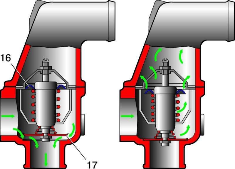 4 – двигатель;