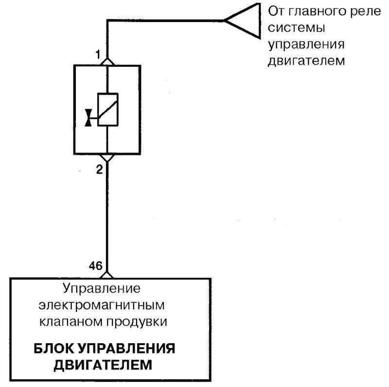 клапана продувки адсорбера