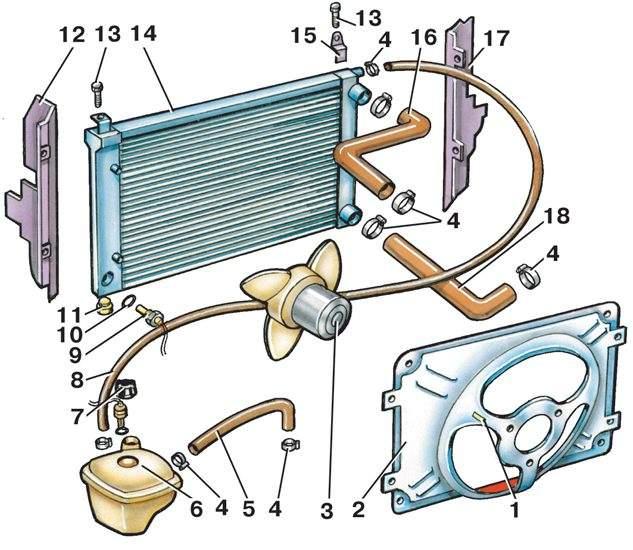 2 – кожух вентилятора;