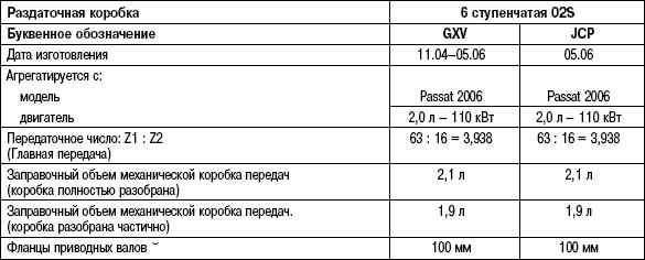 Таблица кпп пассат б3